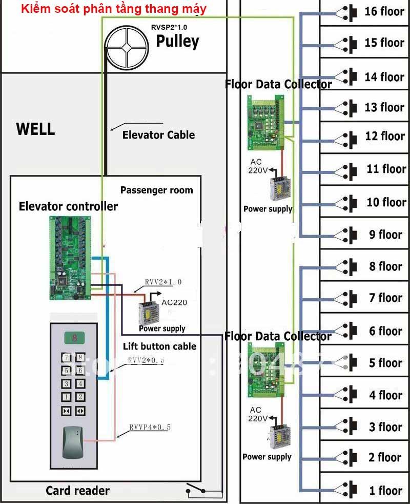 Hệ thống kiểm soát phân tầng thang máy